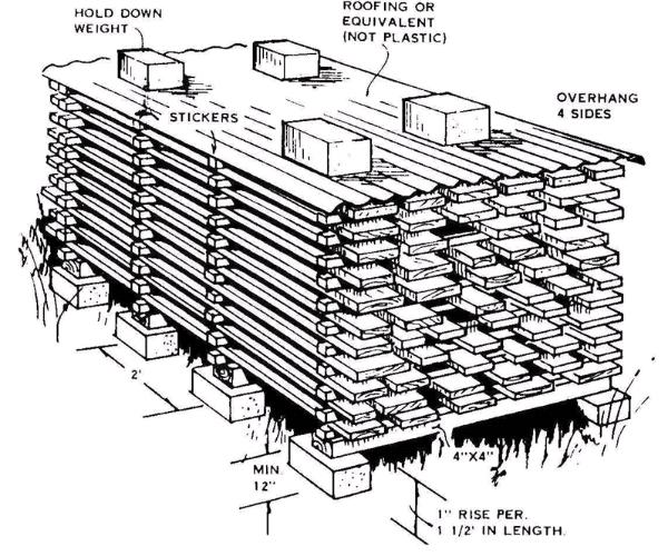 Drying lumber stack